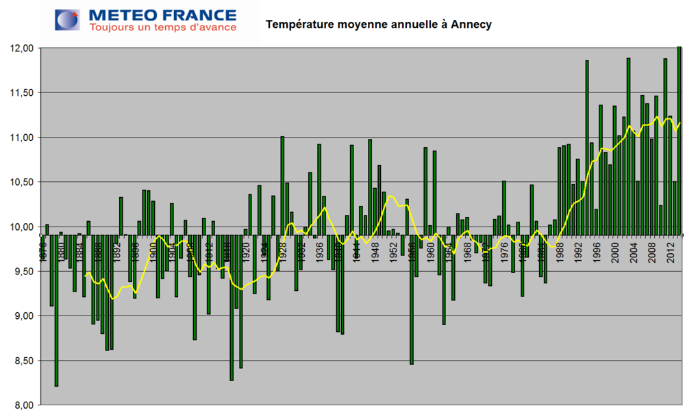 Average yearly temperatures in Annecy