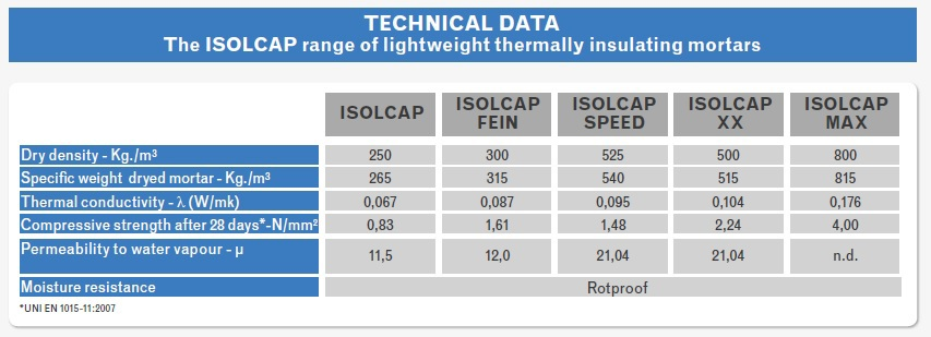 Isolcap Property - Light Weight Thermal Insulating Screed Mortar.jpg