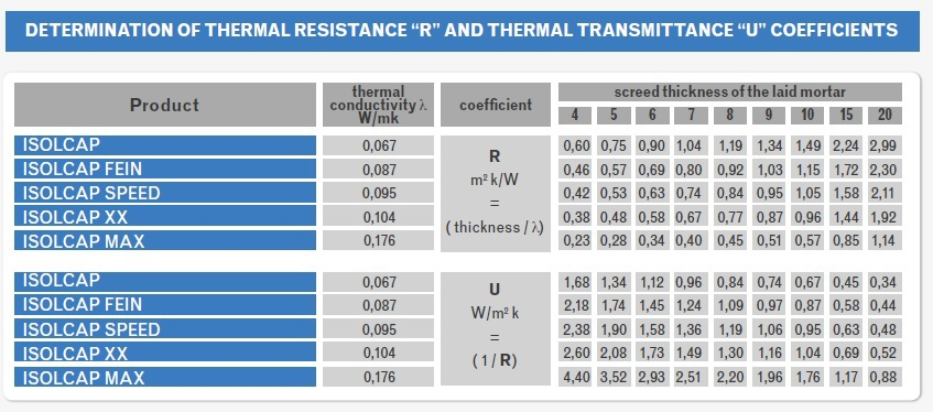 Determination of Thermal Resistance and Thermal Transmittance