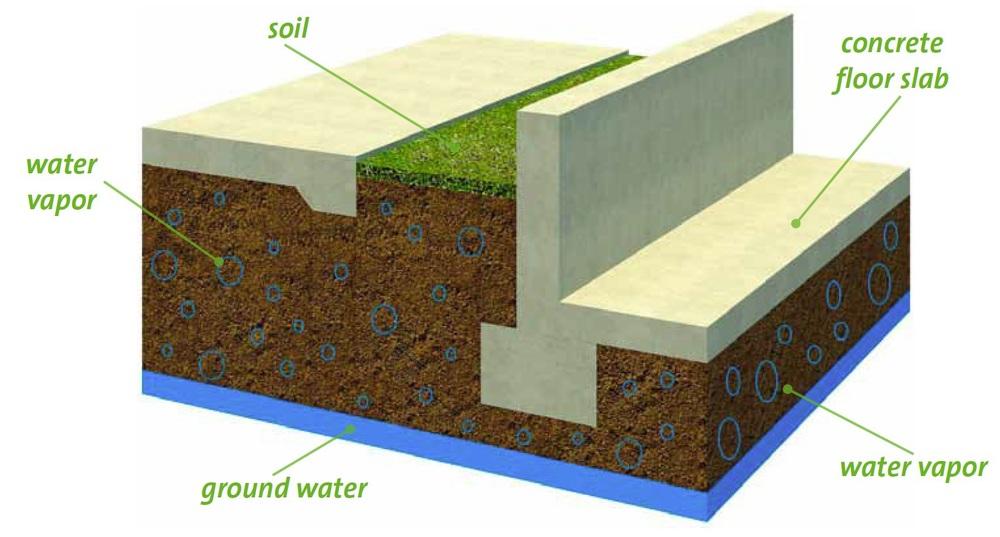 VAP i 2000- Vapor Moisture Control System- Where does the moisture vapor in floors come from.jpg