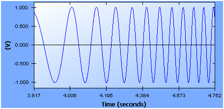 Figure 2: Typical Digitally Synthesized Swept Sine Signal