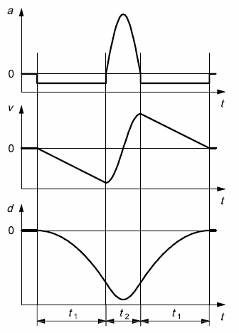 Figure 3: Shock pulse compensation