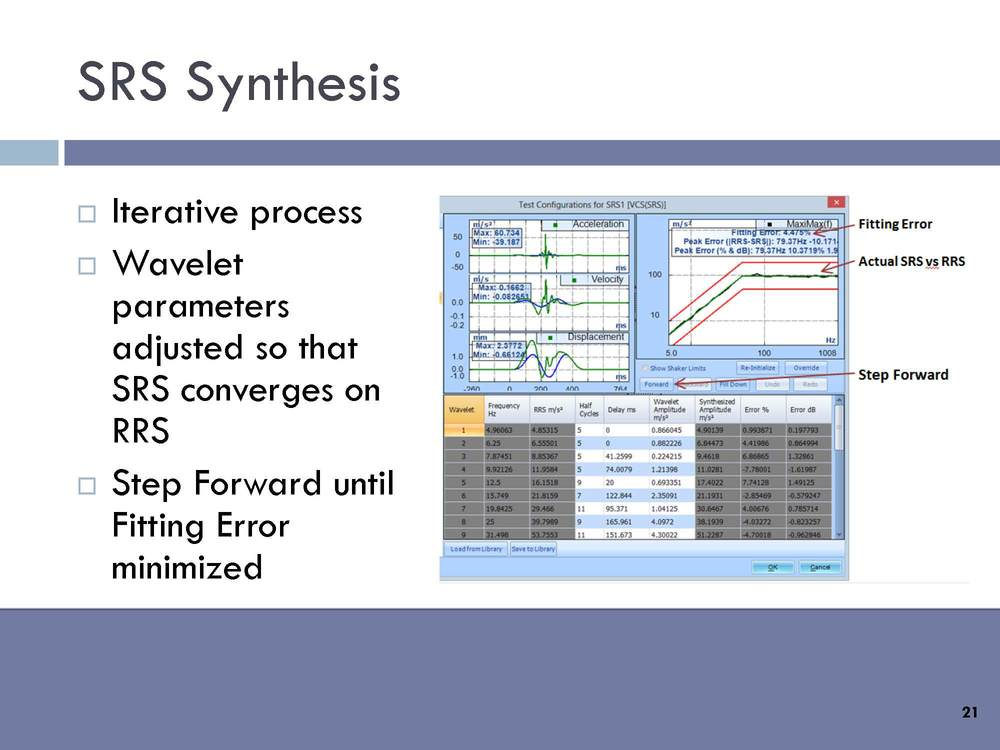 SRS Synthesis: Iterative process. Wavelet parameters adjusted so that SRS converges on RRS. Step forward until fitting error minimized.