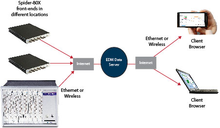 Figure 2: Remote machine condition monitoring systemconfiguration using internet.