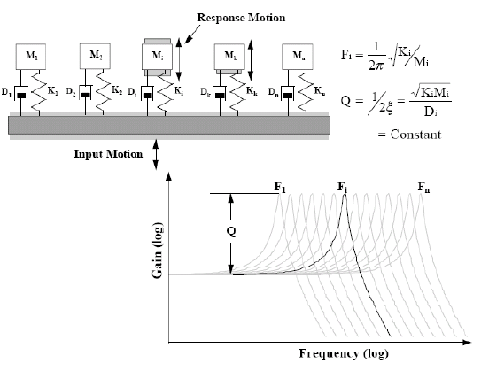 Figure 1. Illustration of a multi-degree of freedom system model used to compute SRS.