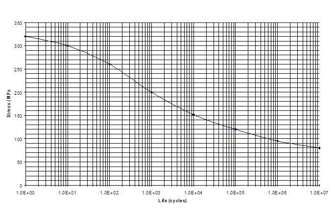 FDS s-n curve.jpg
