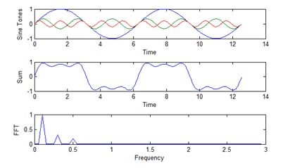 Figure 3. A square wave can be constructed by adding pure sine tones.