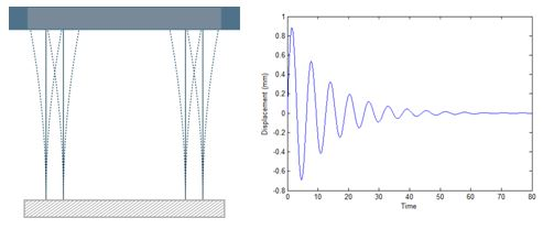 Figure 2. Mechanical structure responds with vibration plotted versus time.