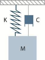 Figure 6. Simple Mass-Spring-Damper Vibration Model