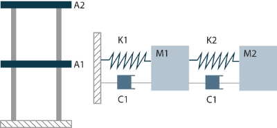 Figure 12. A two story building can be modeled as a two degree of freedom model and simplified into two coupled mass-spring-damper systems.