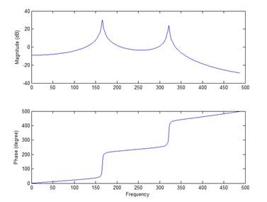 Figure 13. Bode diagram of 2 mass-spring-damper system.