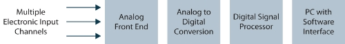 Figure 20. Signal analyzer architecture