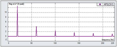 Figure 22. FFT of a square wave computed with Crystal Instruments DSA Analyzer.