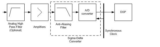 Figure 2. Building blocks of an input channel in a dynamic signal analyzer.