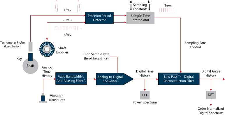 Figure 6: Block diagram of the Order Tracking measurement process