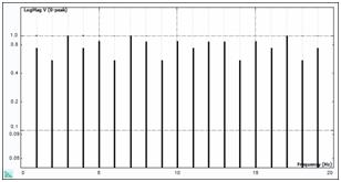 Figure 2. Periodic Random Signal Spectrum