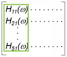 Figure 7 Roving response test using multiple uni-axial sensors