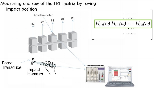 Figure 1 Roving excitation test