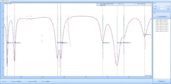 Figure 7 Stability diagram