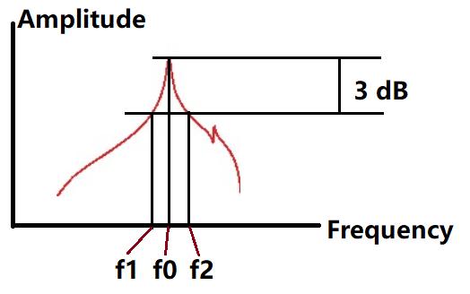 3 dB method.png