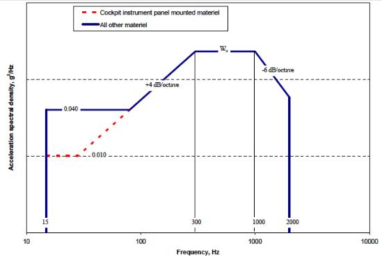 Figure 514.6C-6, Category 7 - Jet aircraft vibration exposure