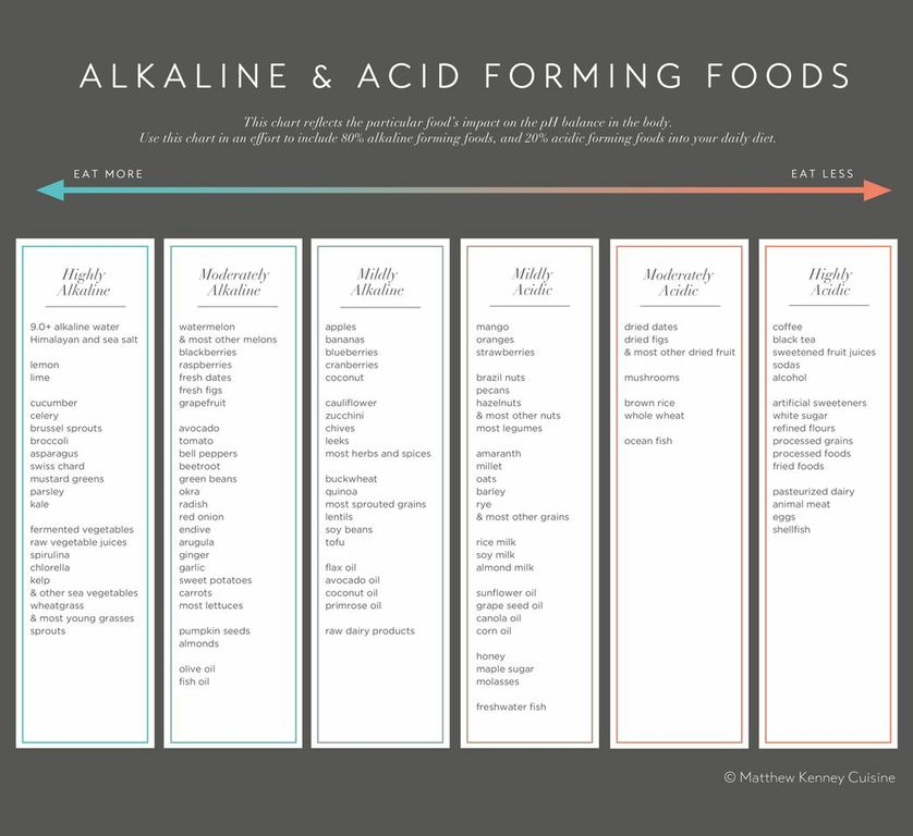 Acid_Alkaline_Chart.jpeg
