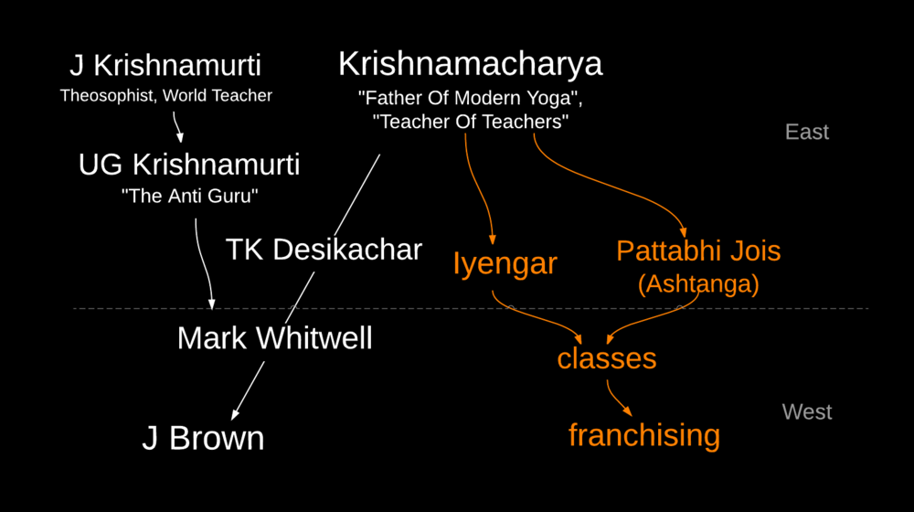 J. Brown Yoga Lineage Chart 2  - New Page.png