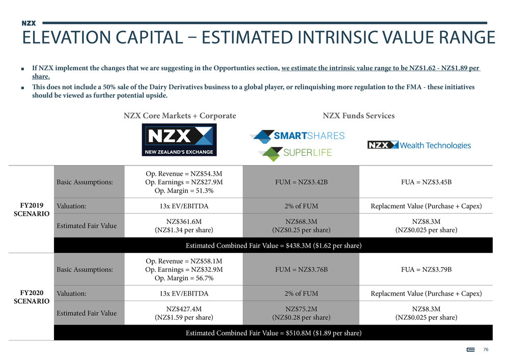 NZX Limited - Presentation - September 201876.jpg