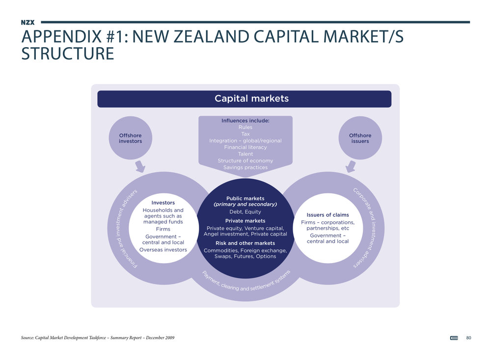 NZX Limited - Presentation - September 201880.jpg