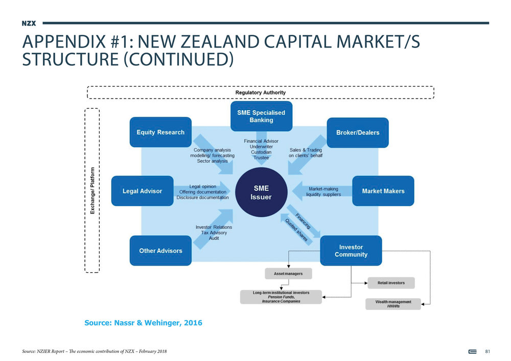 NZX Limited - Presentation - September 201881.jpg