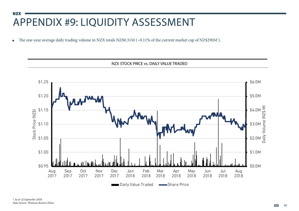 NZX Limited - Presentation - September 201889.jpg