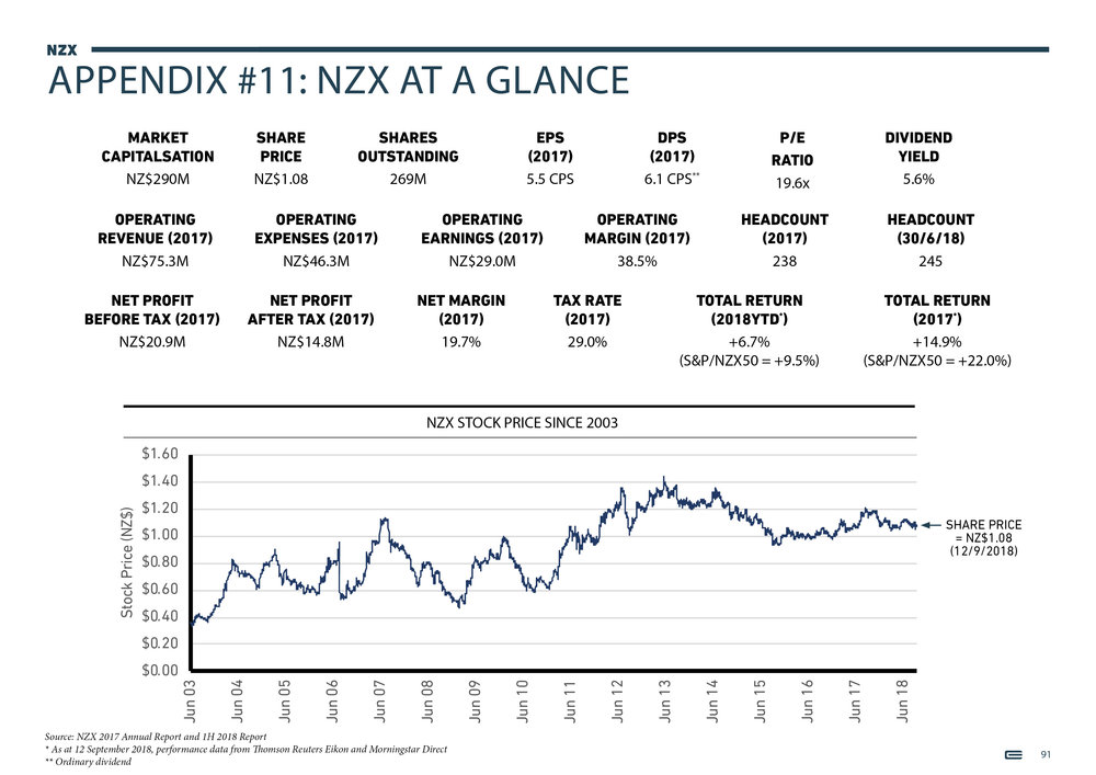 NZX Limited - Presentation - September 201891.jpg