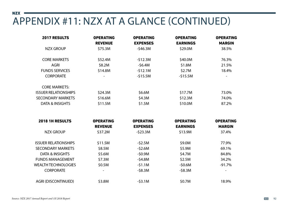 NZX Limited - Presentation - September 201892.jpg