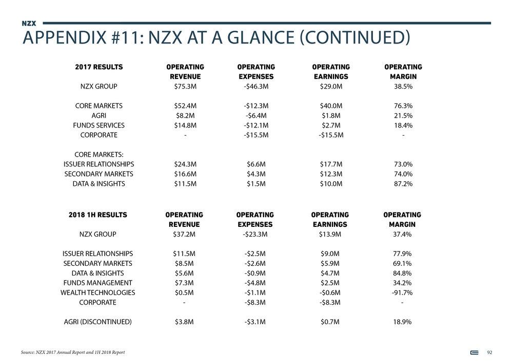 NZX Limited - Presentation - September 201892.jpg