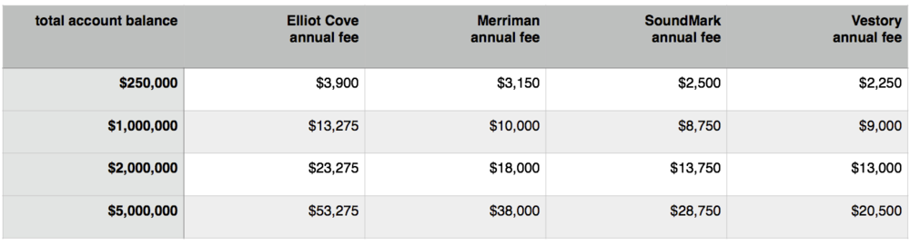 Comparison of fees in dollar amounts among major DFA advisors in the Seattle area. Amounts are from Form ADV part 2 brochues. Fees do not include transaction costs or internal mutual fund management fees. All of these firms use no-load, low-fee funds from fund companies like Dimensional (DFA) and Vanguard.
