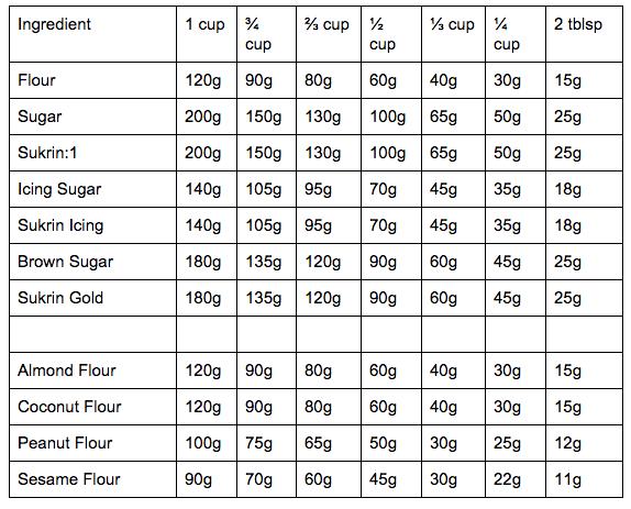 US Cup Conversion Table Sukrin