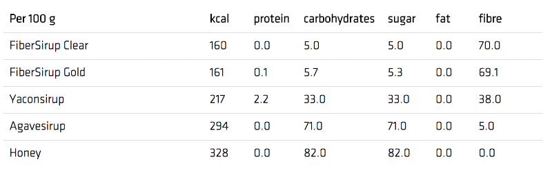 sukrin_granulated_kcal_chart
