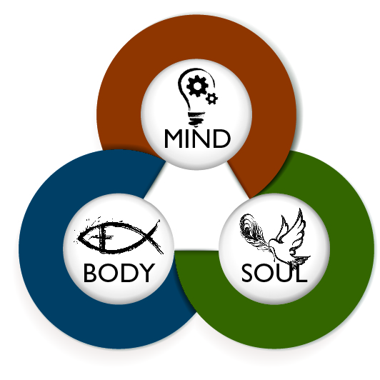 defining a person through the body and soul They say body + spirit = soul when the person dies, the spirit goes back to god and so the soul and the body do not exist any longer  many think that there is no difference between the.