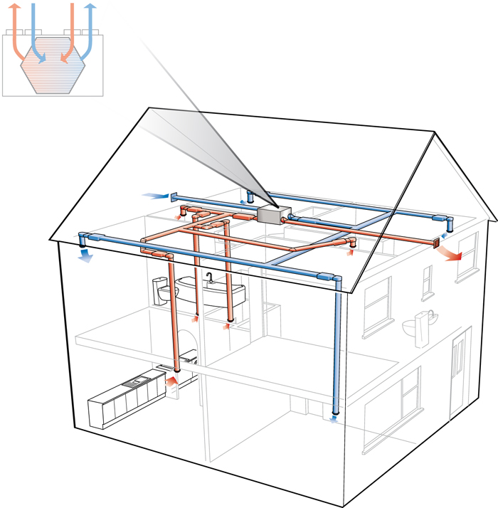 Energy Systems on residential heating and cooling systems
