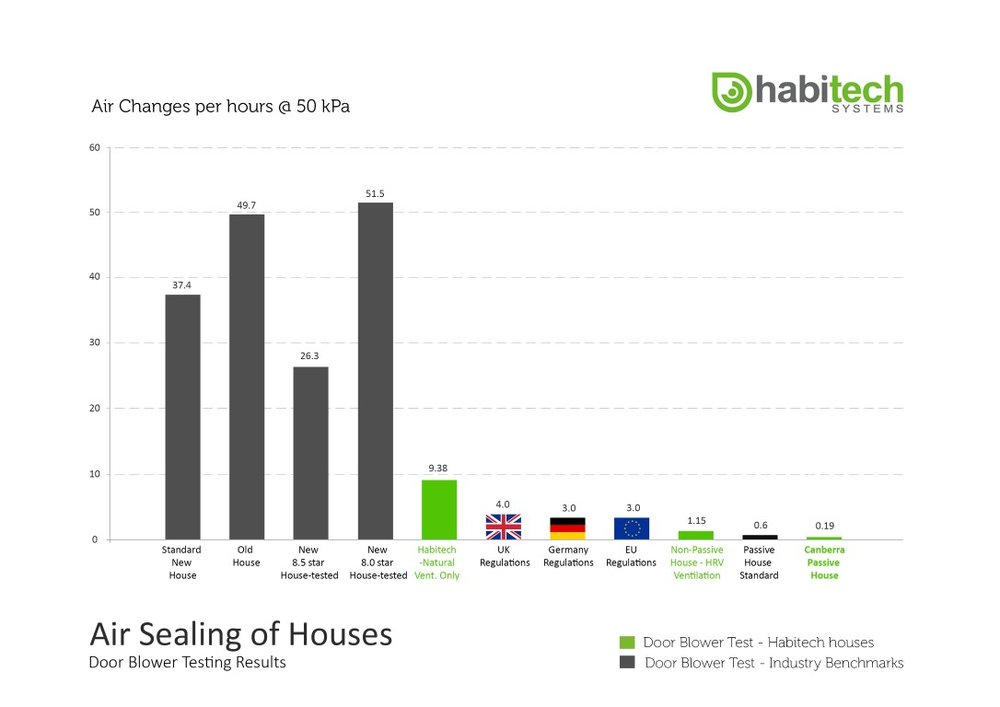 Habitech - Air sealing of houses - door blower test results 2018 (Medium).jpg