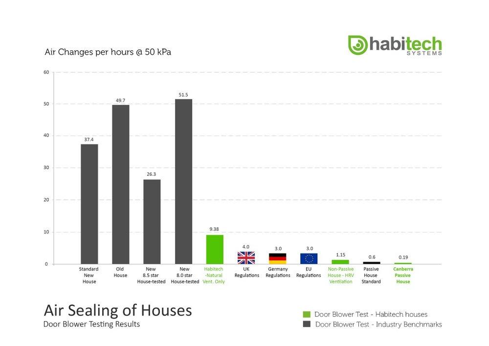 Habitech - Air sealing of houses - door blower test results 2018 (Medium).jpg