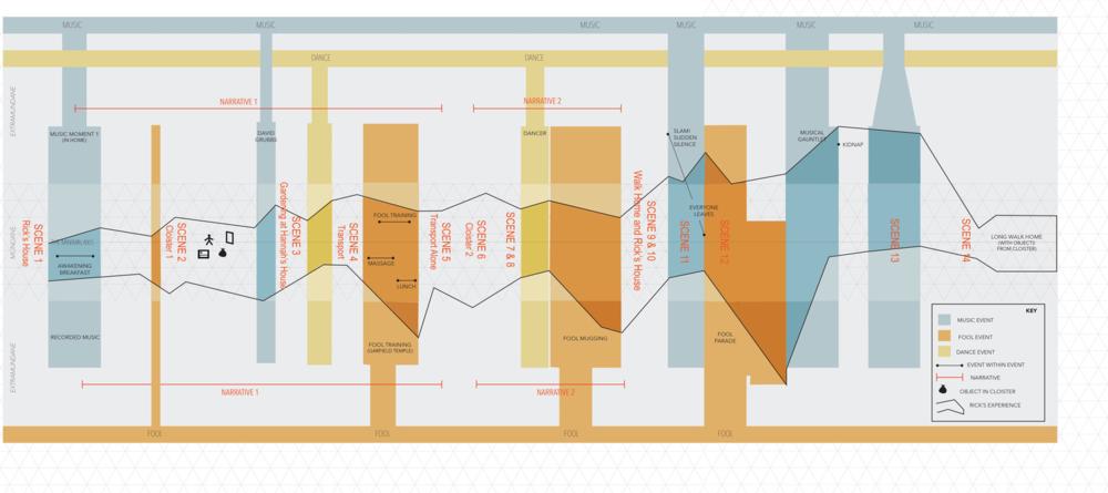Diagram by Abraham Burickson and Danielle Baskin