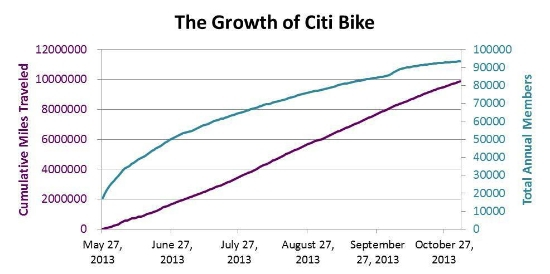 GrowthofCitibike.jpg
