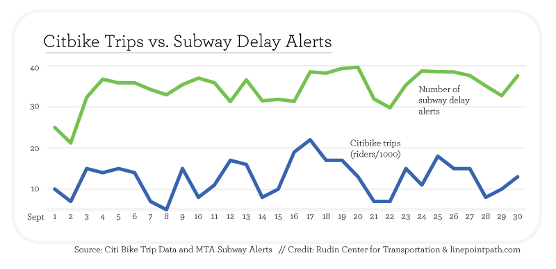 September 2013 Citi Bike trips versus subway delay alerts.