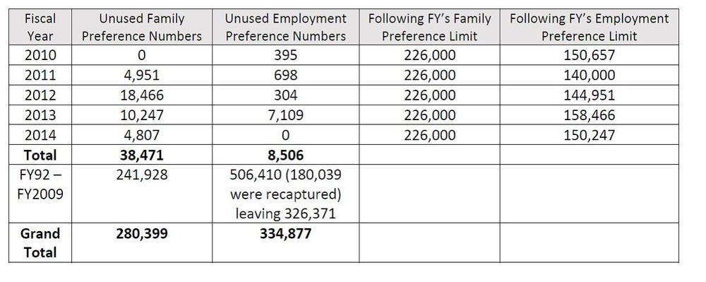 Wasted Visas FY2010 - FY2014 - Calculations by Brent Renison, Esq. - cOPYRIGHT 2015 pARRILLI rENISON llc ALL RIGHTS RESERVED.