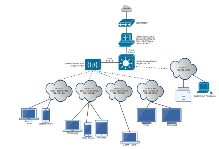 pfSense + Netgear 108T Smart Switch + Cisco WAP321: Small Business