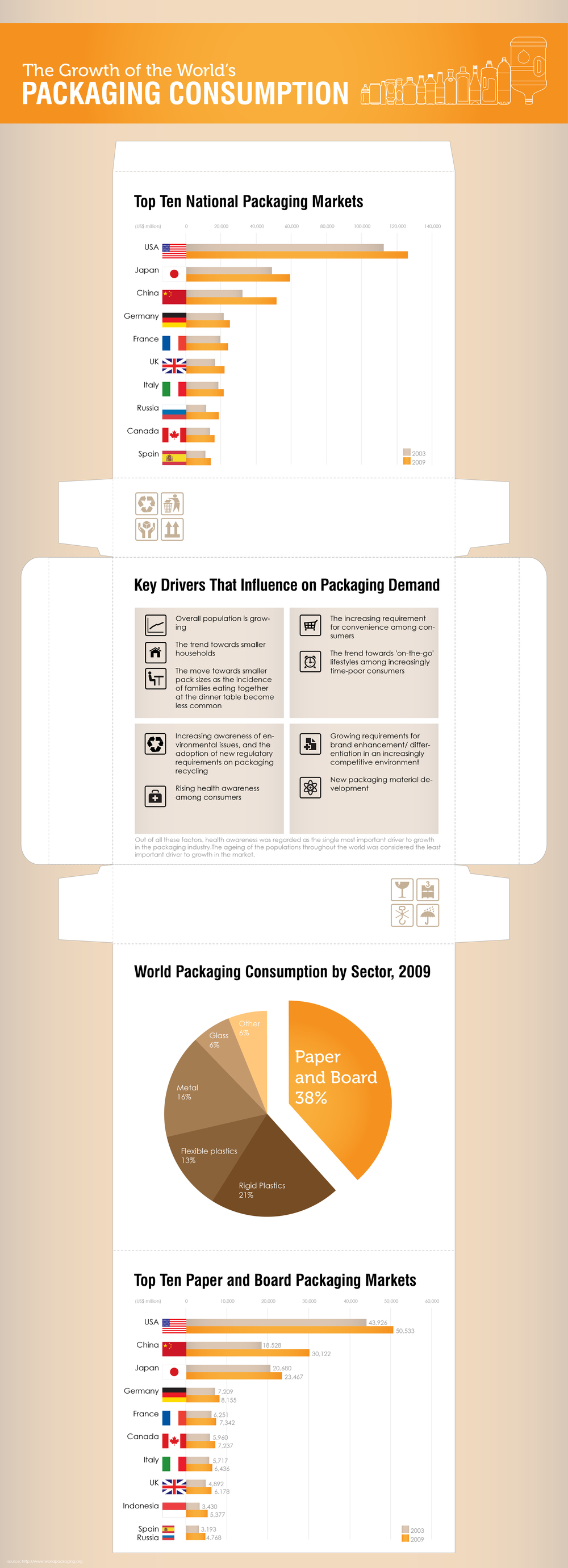 Infographic_The Growth of the World Packaging Consumption-01.jpg