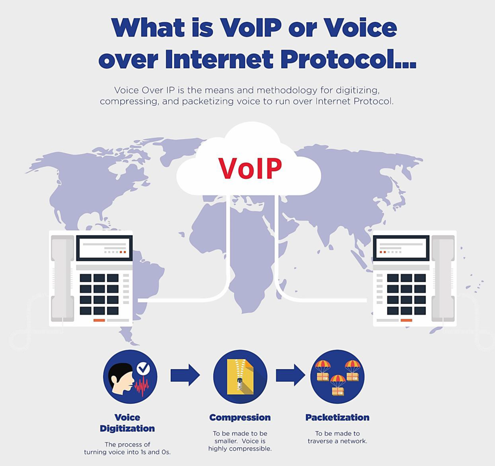 What is voip and how you - What Is Voip Or Voice Over Internet Protocol