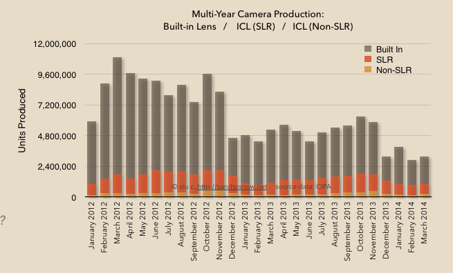 Production comparison across three camera categories