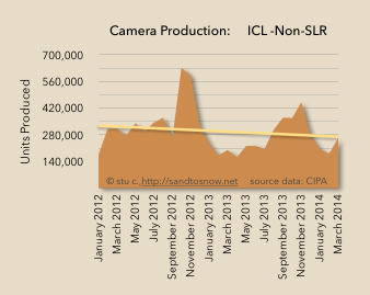 Interchangeable Lens camera production trend